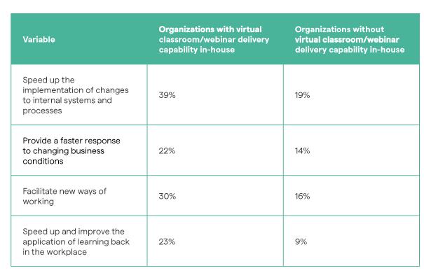 organisaties die wel en niet bekwaam zijn op het gebied van virtuele klassen