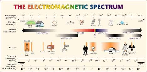 Exploring The Electromagnetic Spectrum Lesson