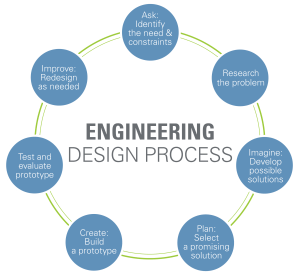 Engineering Design Process  wwwteachengineering