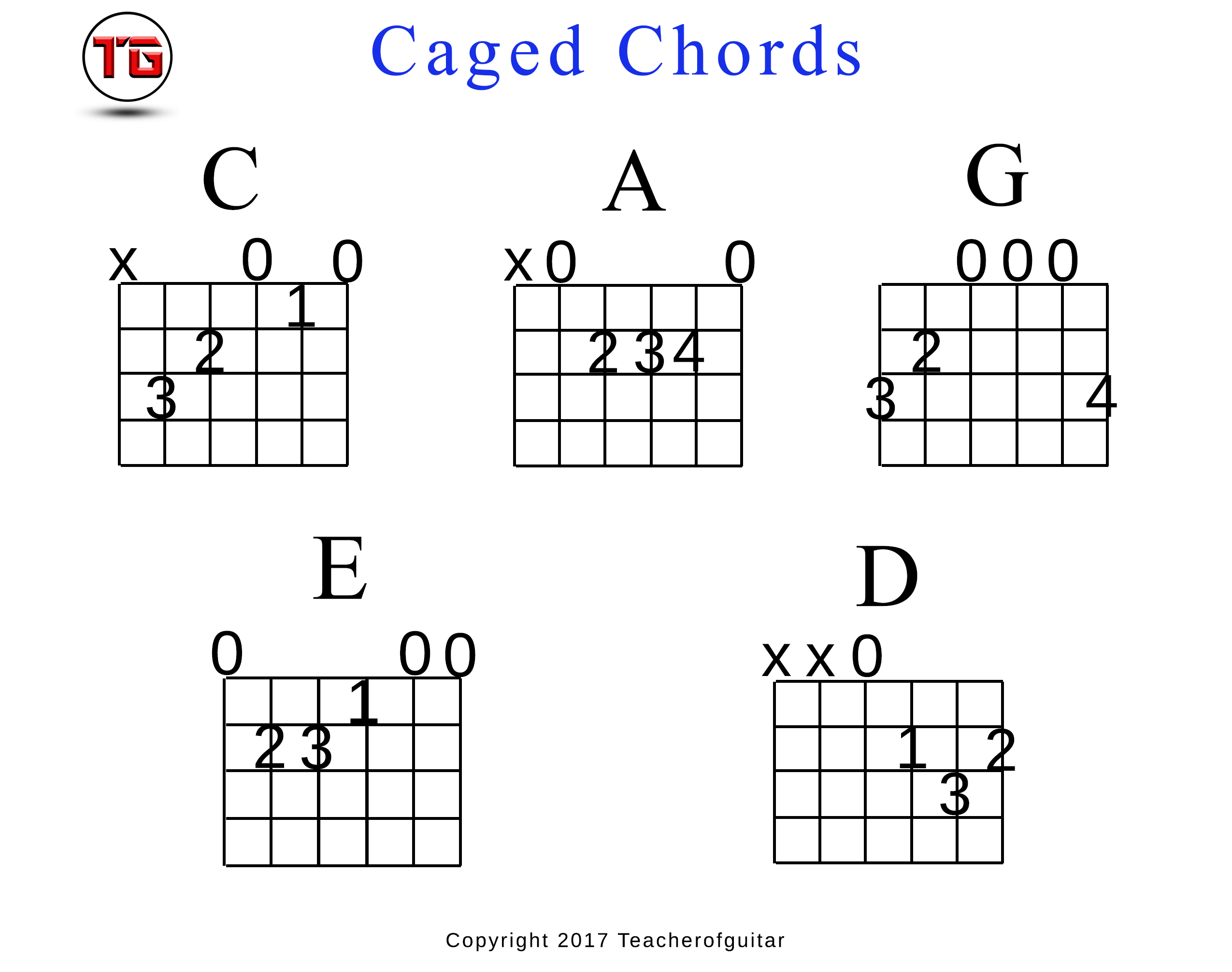 Caged Chords Chart