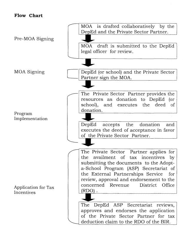 DepEd MOA Signing Flow Chart