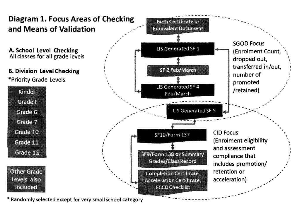 Focus Areas of Checking and Means of Validation