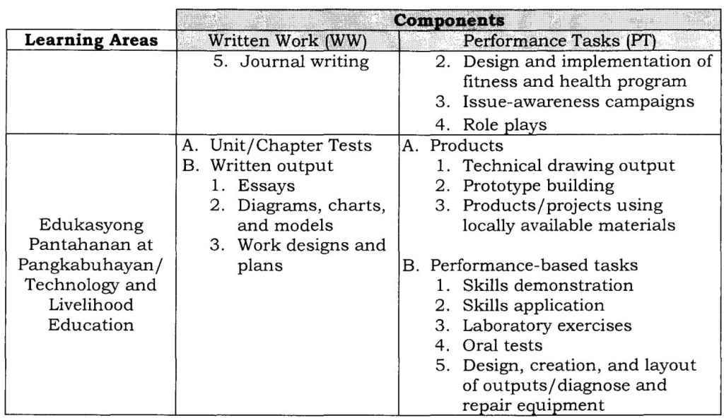 List of Summative Assessment Tools