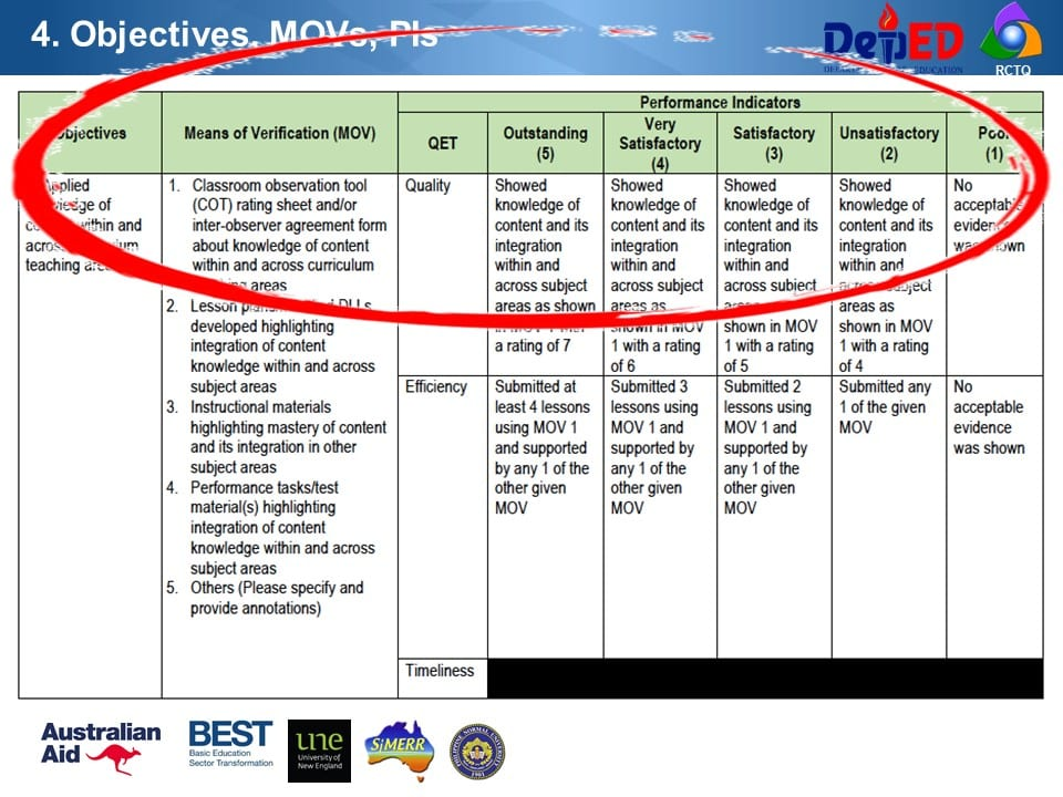 Objectives, MOVs, Performance Indicators