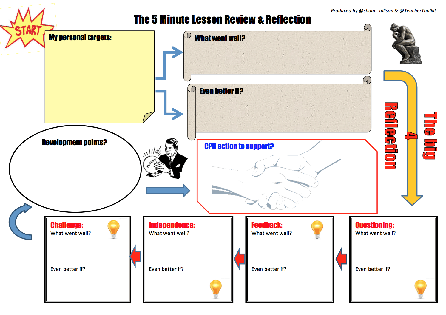 The 5 Minute Lesson Review