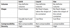 Properties Of Solid Liquid And Gases