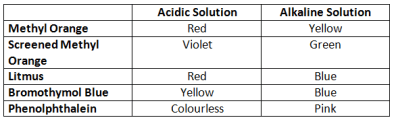 Indicators for detecting Acids And Bases