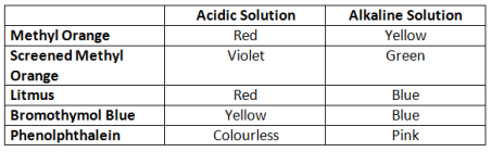 Indicators for detecting Acids And Basis