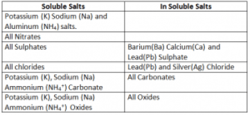 Soluble and In soluble salts