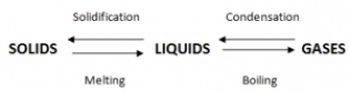 Melting, Solidification, condensation, boiling