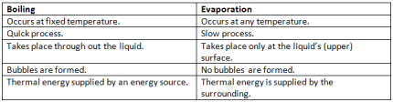 Difference Between Boiling and Evaporation
