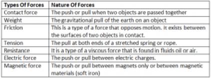 Forces - Dynamics