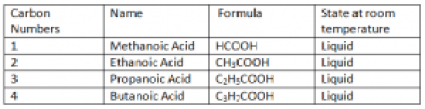 Different Carboxylic Acids
