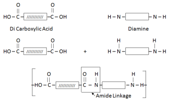 Formation Of Nylon/ Diamide