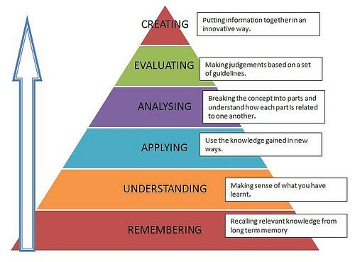Bloom's Taxonomy for Flipped Learning