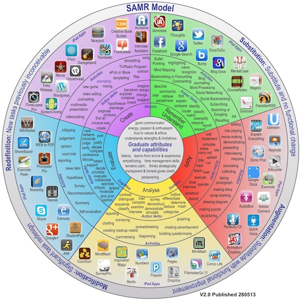 The Updated iPad Pedagogy Wheel