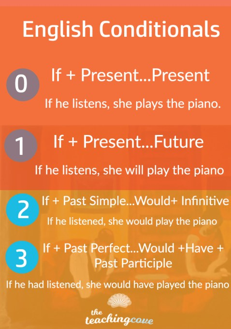 english-conditionals-infographic