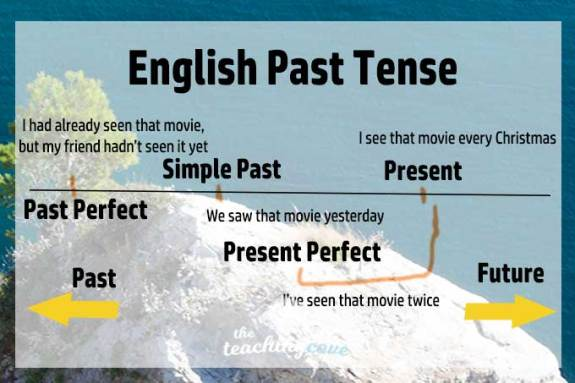 Image result for english past tense grammar timeline