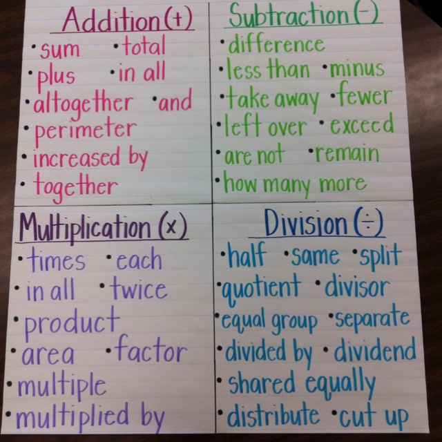 Math Matters: 2 Problem Solving Strategies