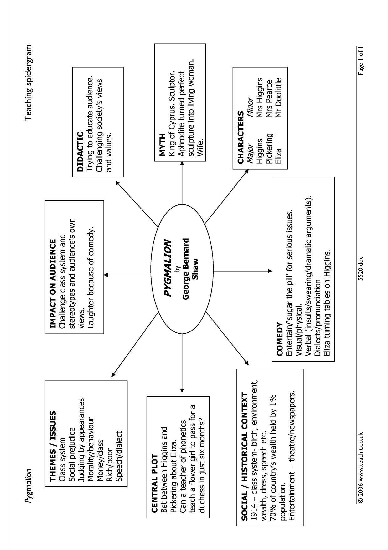 Summary Of Pygmalion