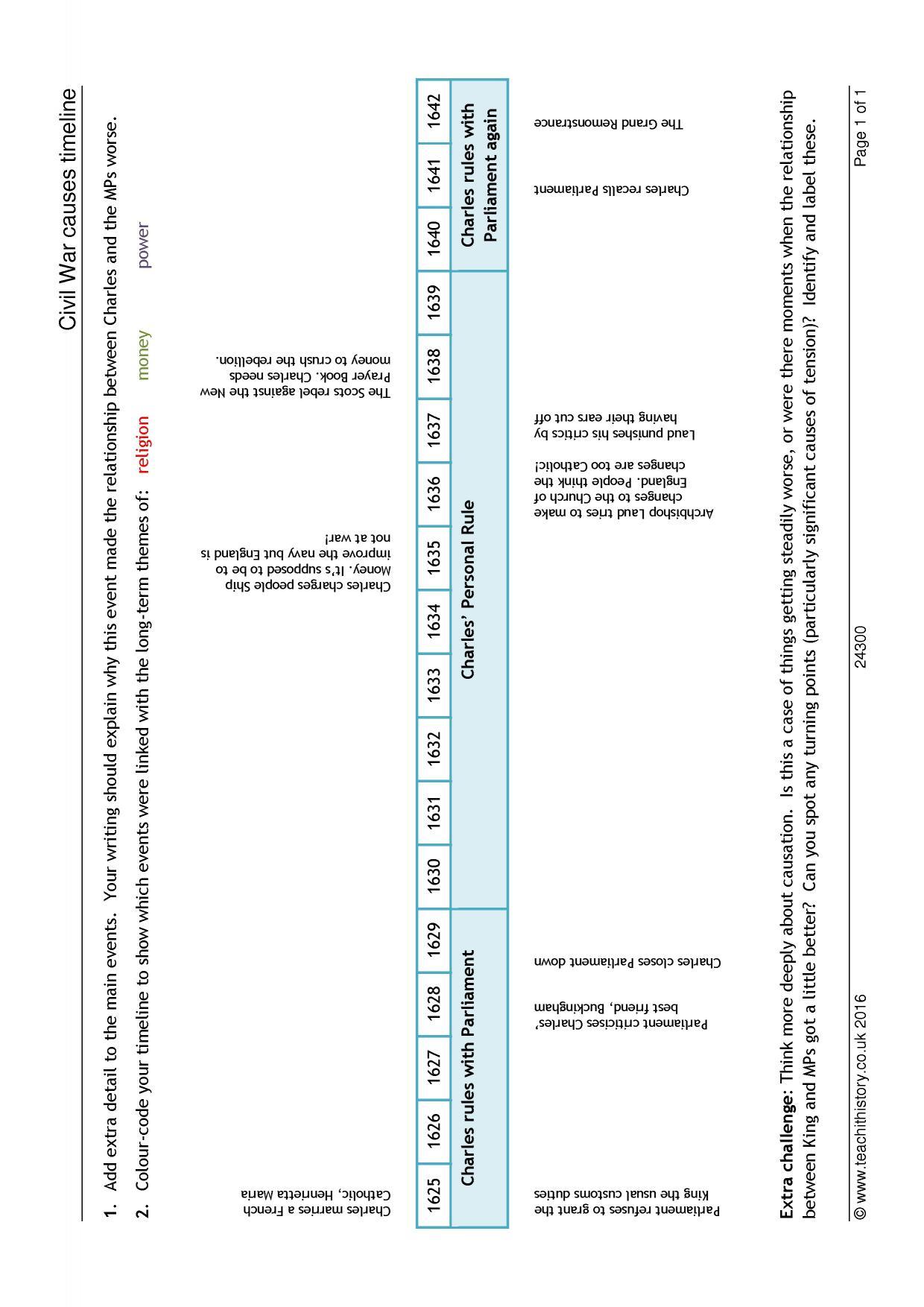 Civil War Causes Timeline