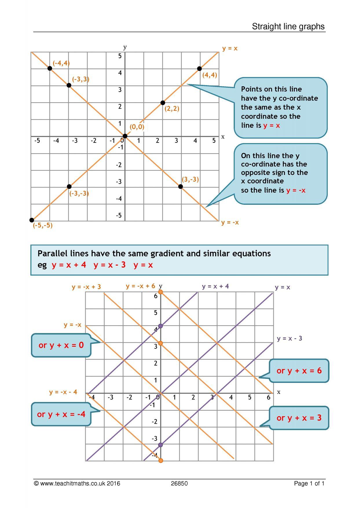 Straight Line Graphs Poster