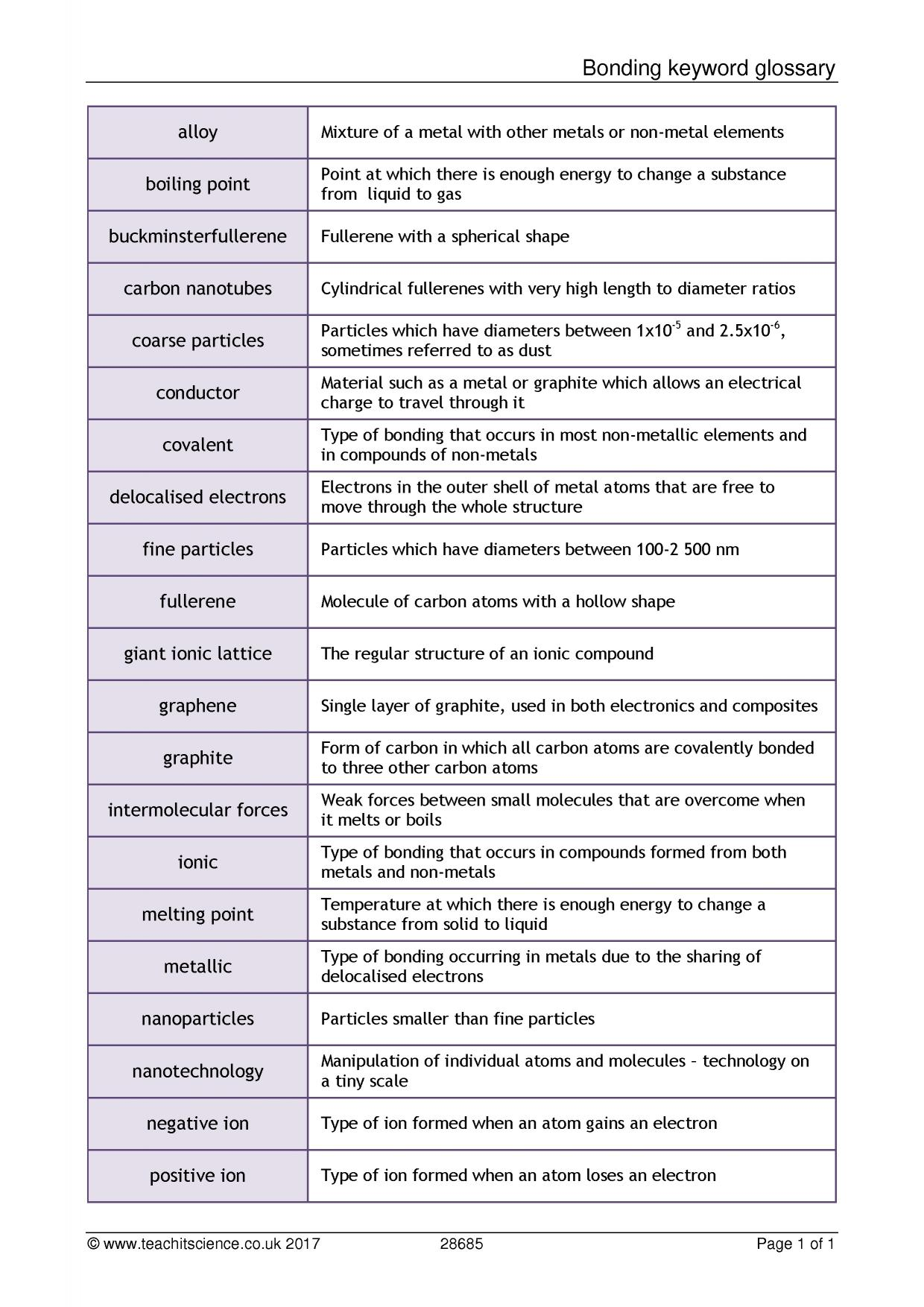 Bonding Keyword Glossary