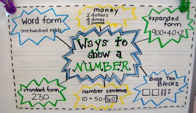 29 Cool Expanded Form Teacher Helpers - Teach Junkie
