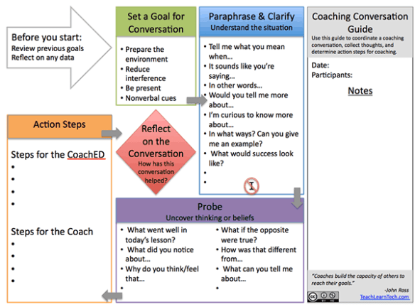 Coaching Conversation Placemat