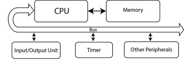 microcontroller basic parts