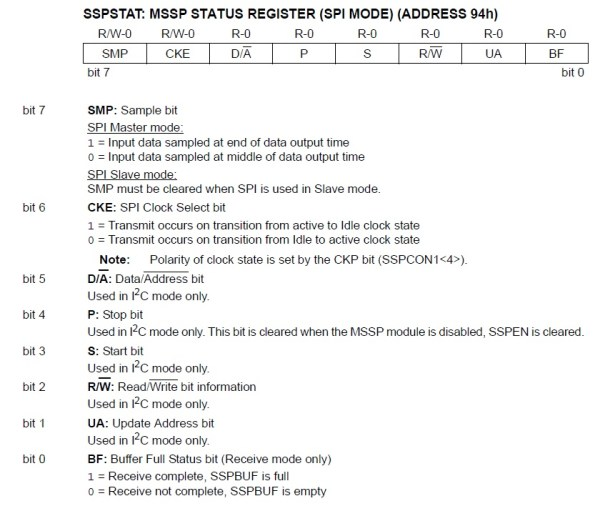 SSPSTAT Register