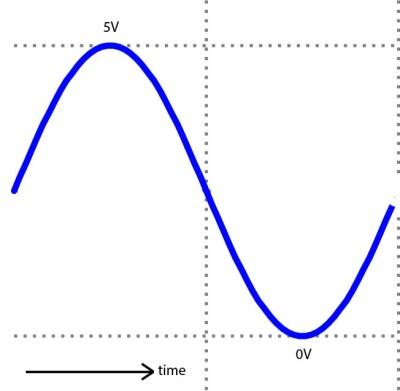 arduino sensor sine wave