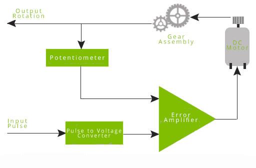 Arduino Servo Diagram