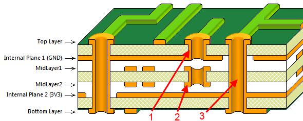 PCB Via