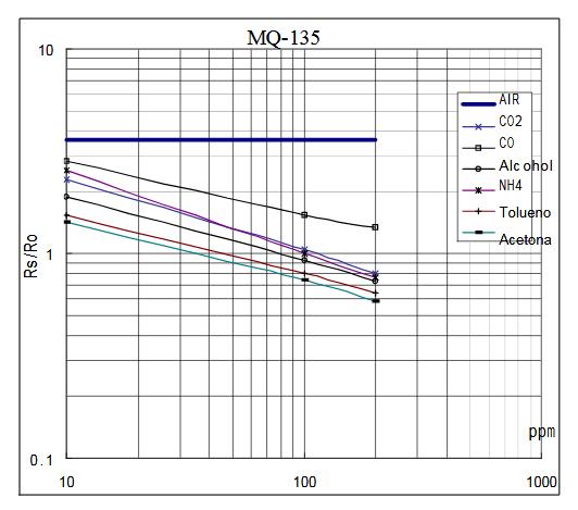 MQ-135 gas curve