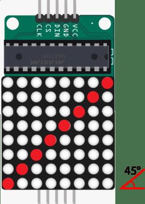 LED dot matrix 2nd position