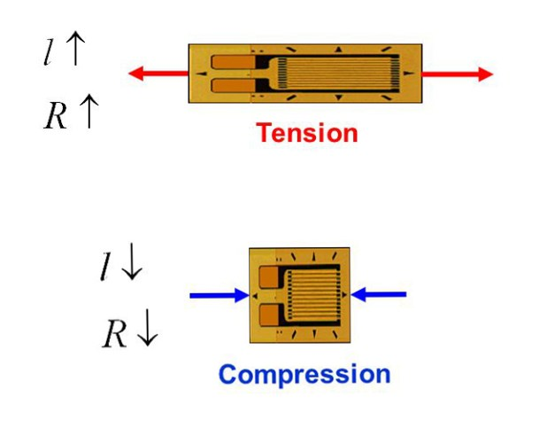 Strain gauge tension and compression