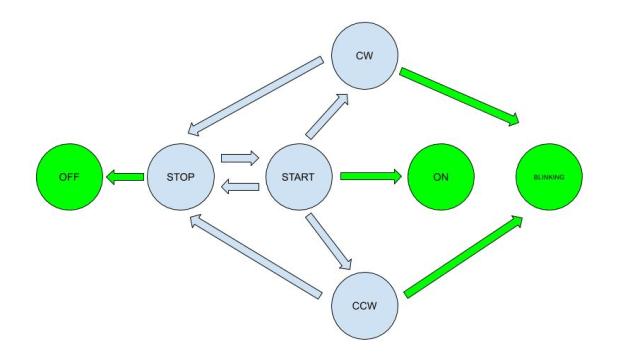 Arduino state machine diagram B