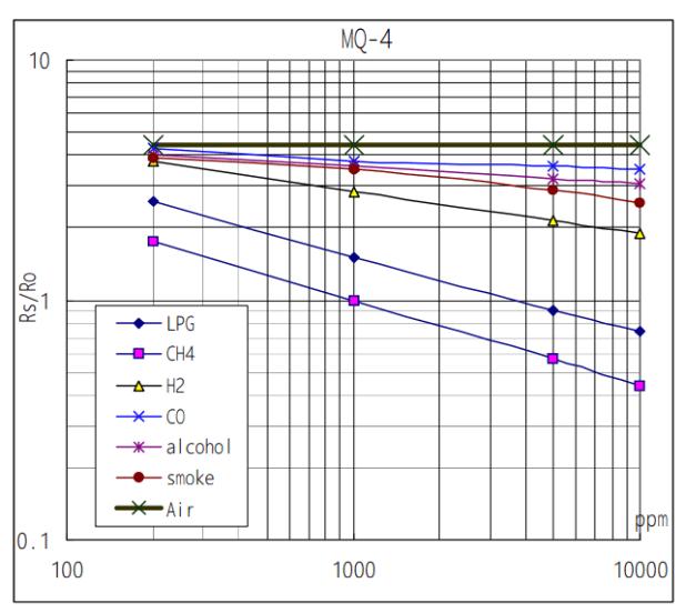 MQ-4 Sensitivity graph