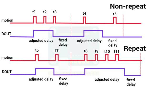 HC-SR501 PIR motion sensor waveforms