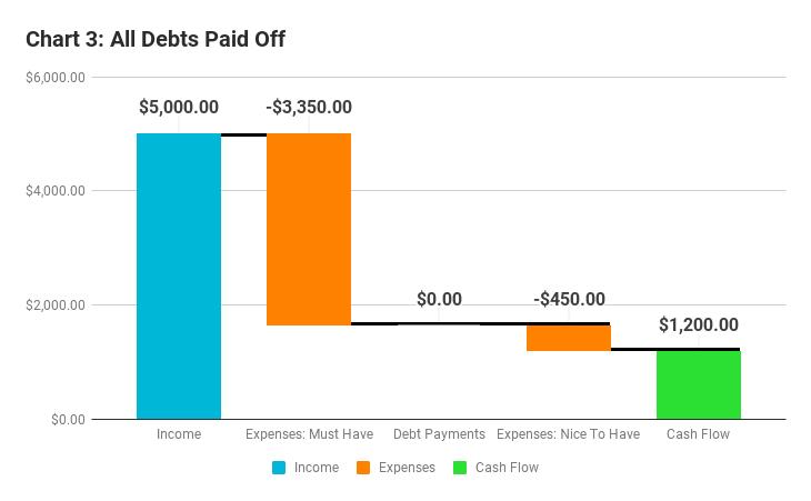 cash flow chart 3