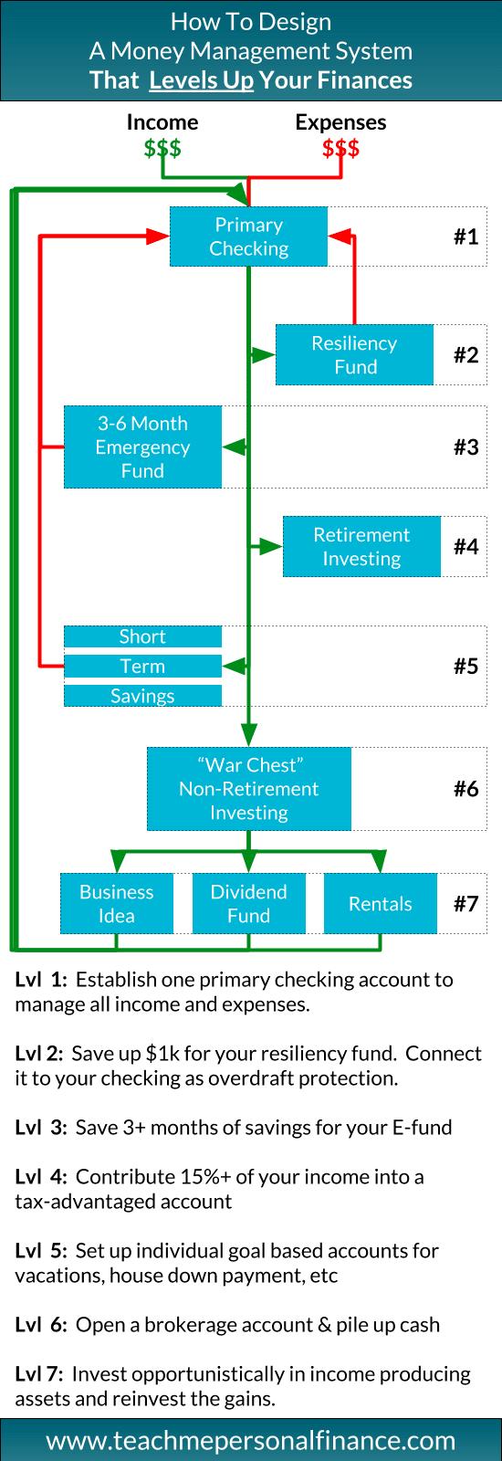 Money Management System