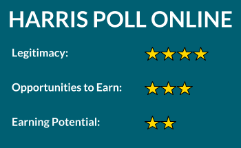 Harris Poll Online Rating