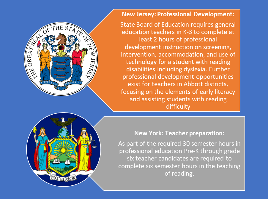 A comparison of teacher reading requirements for K-3 teachers in New York and New Jersey