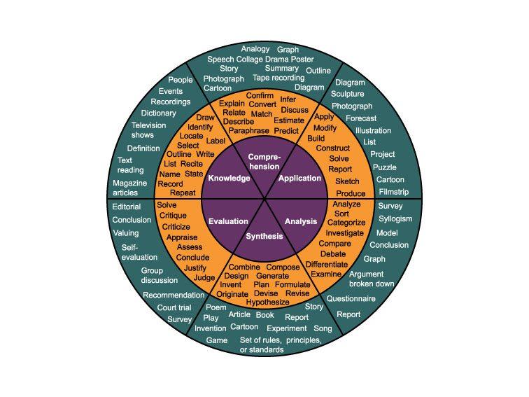blooms-wheel-power-verbs