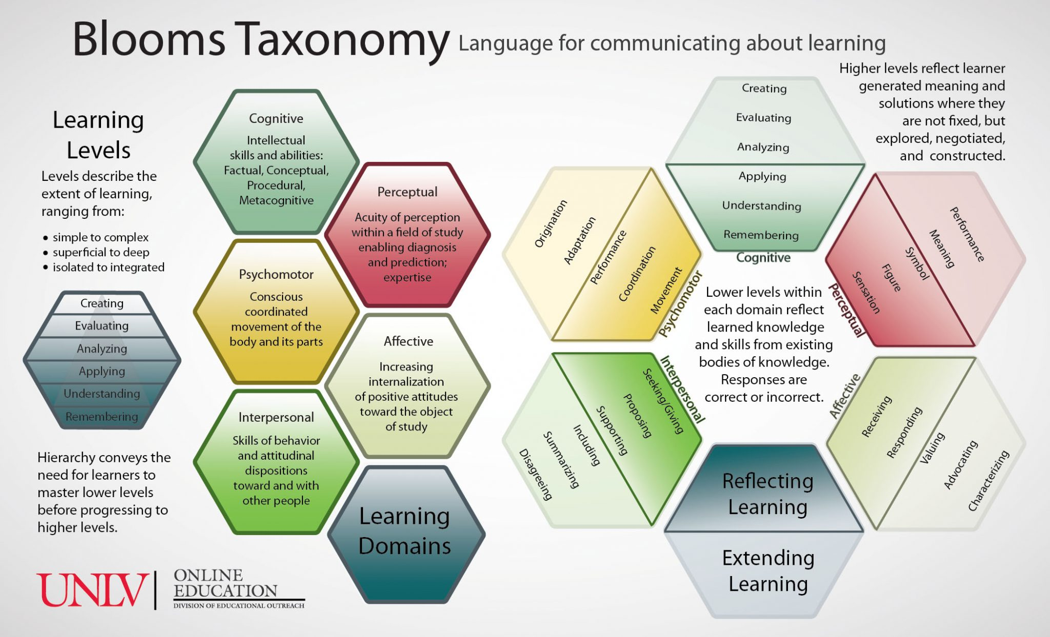 14 Brilliant Bloom S Taxonomy Posters For Teachers