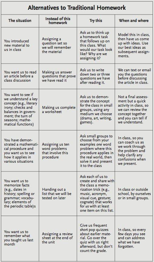 alternatives-to-homework