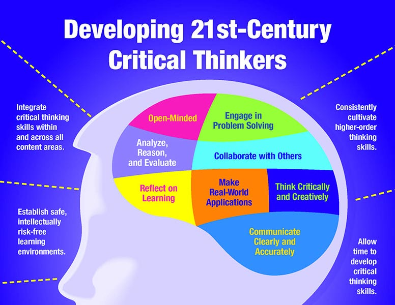 Image result for critical thinking
