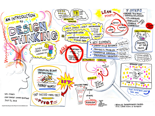 an introduction to design thinking -
