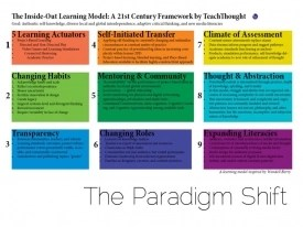 inside-out-school-paradigm-shift